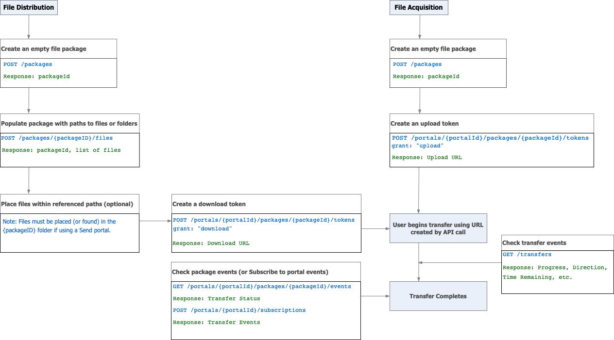 S2p workflow diagram