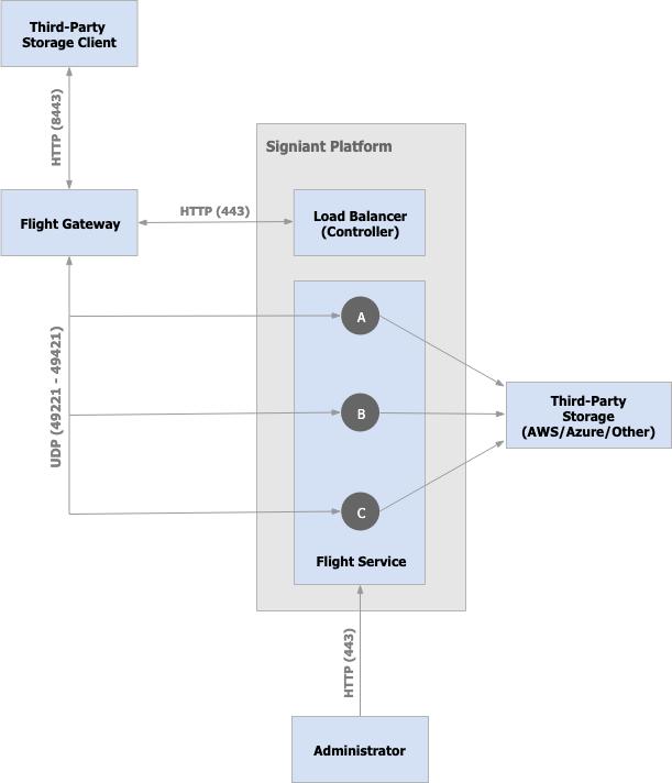 Flight Gateway Network Process Flow