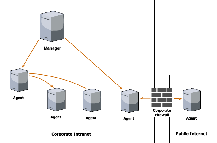Agent Architecture Diagram