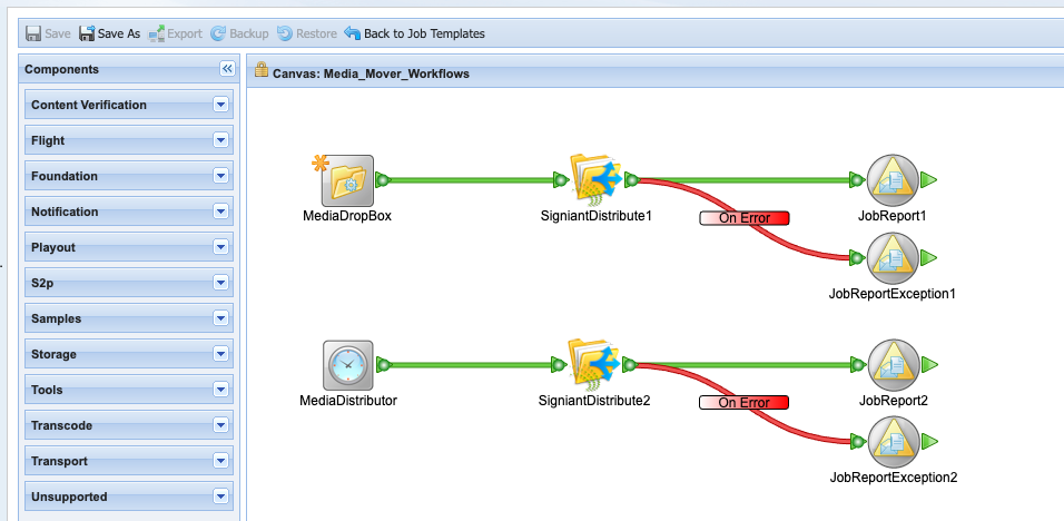 An example job template containing two workflows