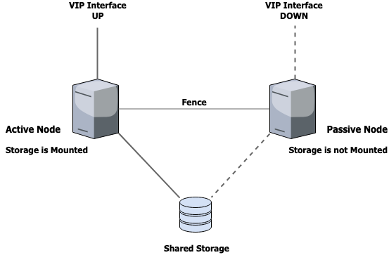 active and passive node diagram