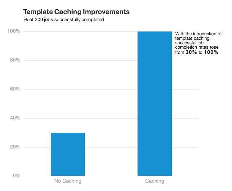 Template caching in Manager+Agents 14.0 increases job completion rate of 300 jobs from 30% to 100%